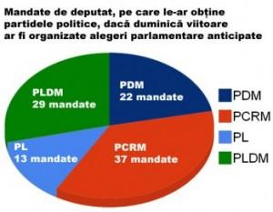 grafic sondaje Unimedia