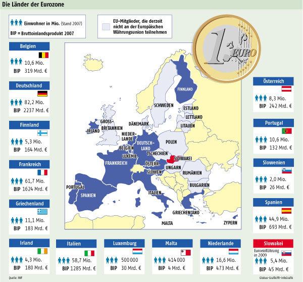 eurozone2009