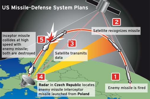 Scut anti-missile 653