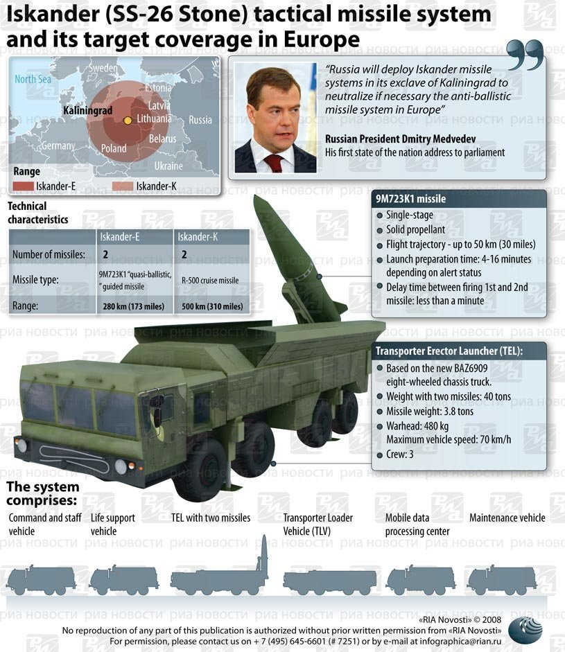 russian missile shield a