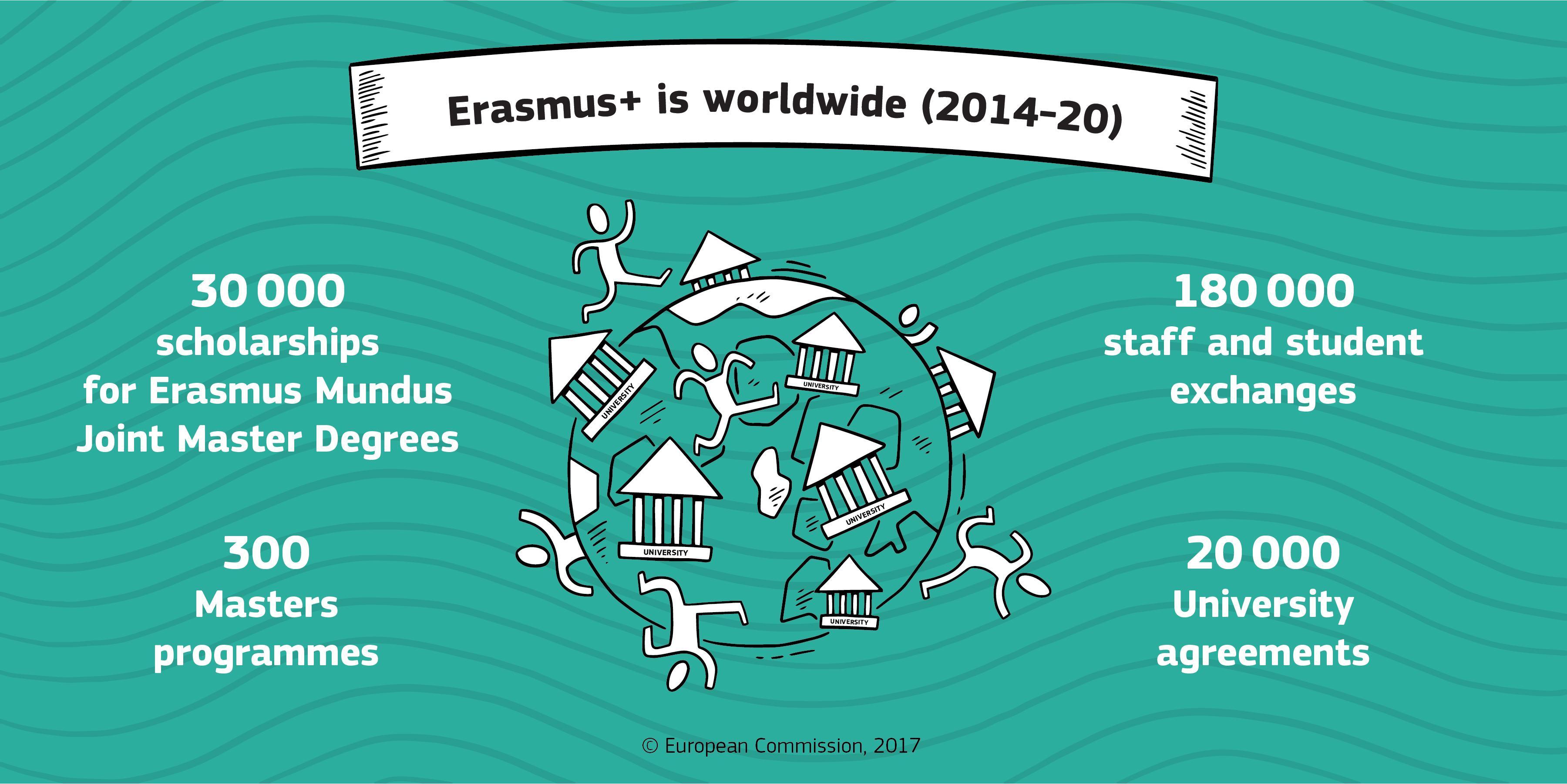 Erasmus+ va beneficia de un buget mai mare în anii următori
